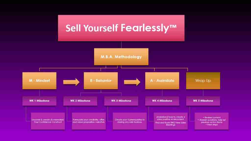 Sell Yourself Fearlessly Chart